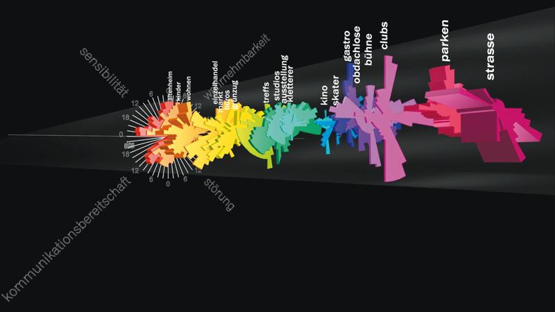 Visualisierung abstrakt